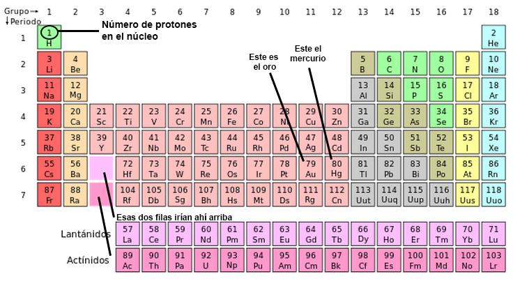 Podra existir un nmero infinito de elementos qumicos sin si queris seguir con la lista podis ir leyendo la tabla peridica de izquierda a derecha y de arriba abajo para ver cuntos protones tiene cada elemento urtaz Images
