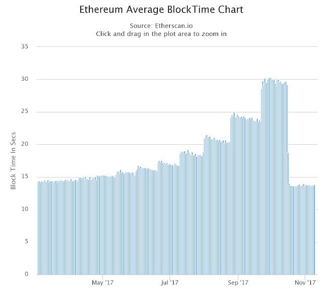 Ethereum Average Block Time Chart Metropolis Byzantium