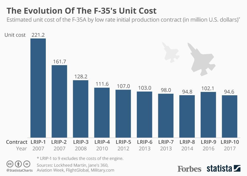 Изменение стоимости F-35 за 10 лет