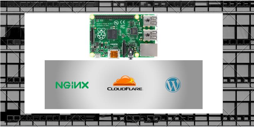 Raspberry Pi3(Raspbian/Ubuntu) as Webserver – Complete Guide-Installing (NGINX,CLOUDFLARE,WORDPRESS) Final part