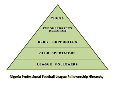 CAN WE ALL AGREE ON THIS FOR OUR NPFL TO GROW?