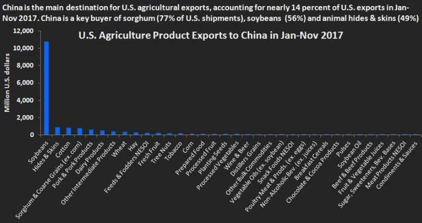 U.S. Agricultural Exports to China, Jan-Nov 2017 Source: ZeroHedge