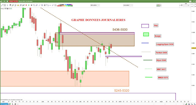 Analyse chartiste CAC40 $cac [25/07/18]