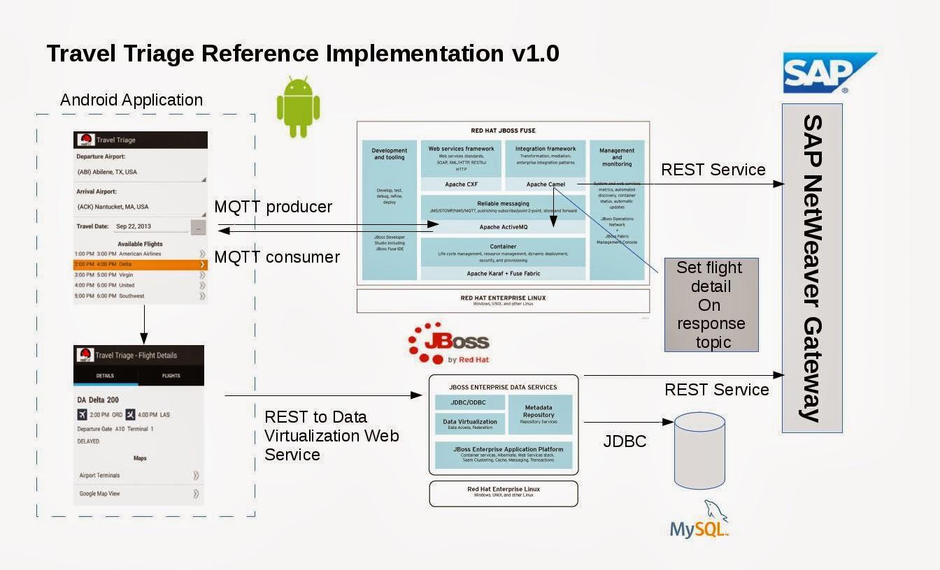 Sap Portal Architecture Diagram Att U Verse Wiring Red Hat Fuse
