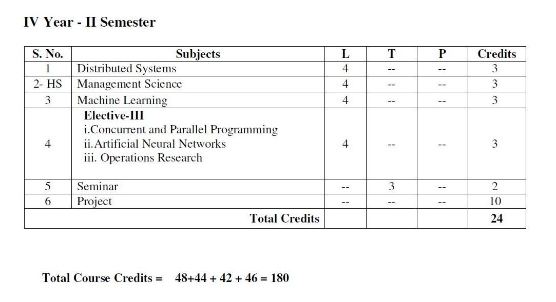 Jntuk B Tech 3 1 Syllabus Books R16 Download All Branches