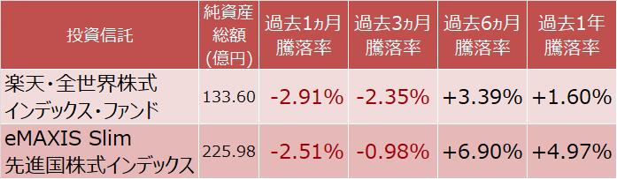 楽天・全世界株式インデックス・ファンドとeMAXIS Slim 先進国株式インデックスの騰落率