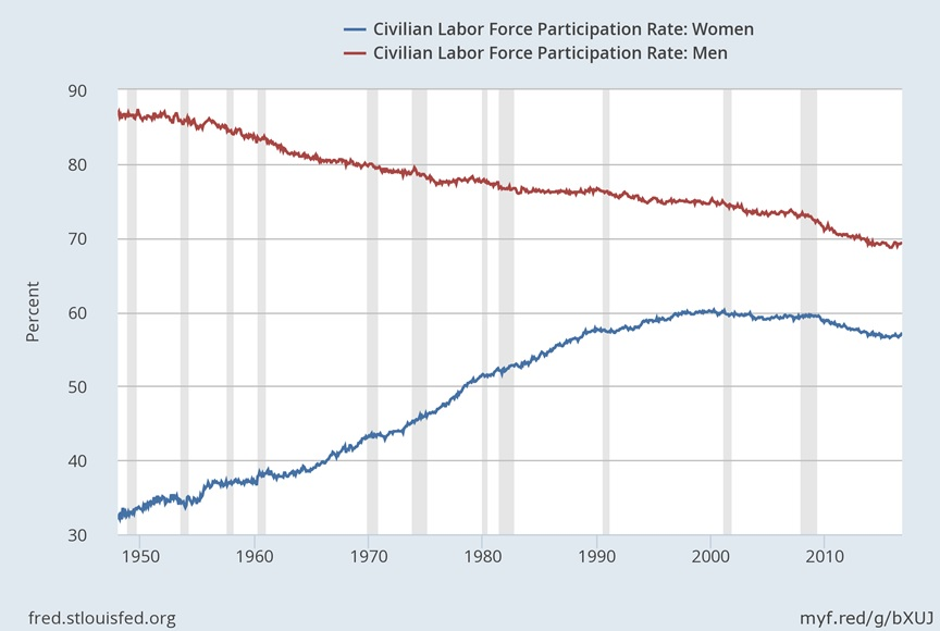 The labor force participation rates for women in the past half of the century