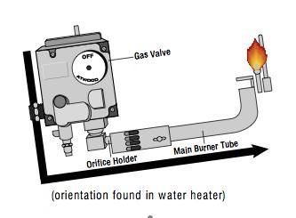 The RV Doctor: RV Water Heater & Refrigerator Pilot Problems