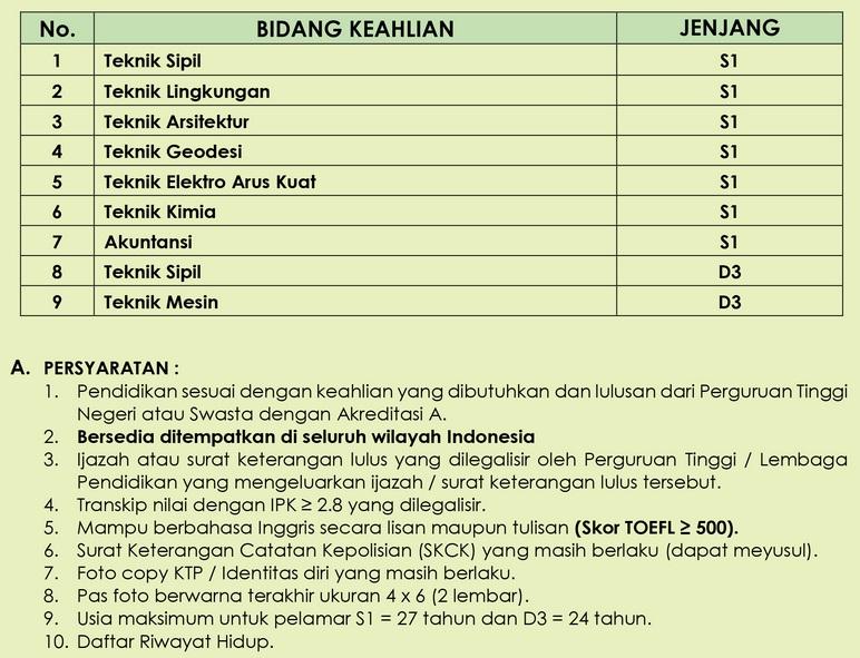 Penerimaan Pegawai Tetap PT Nindya Karya (Persero) Tahun 2016