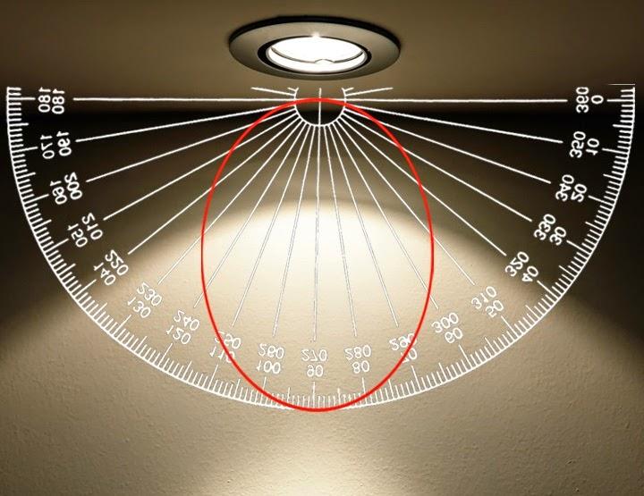 Iluminacion Directa Definicion
