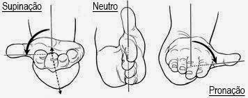 Tipos de Pegadas - Supinada, Neutra, Pronada