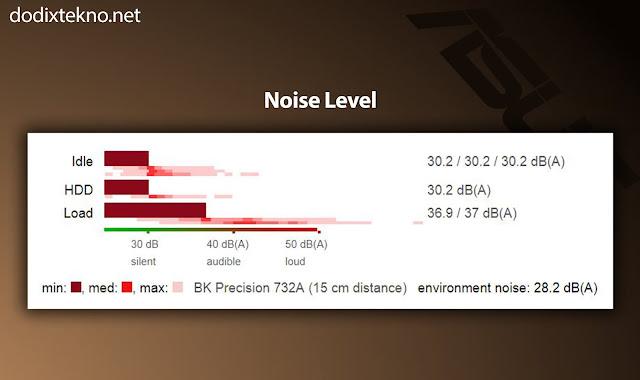 Noise Asus VivoBook S15 S510UQ