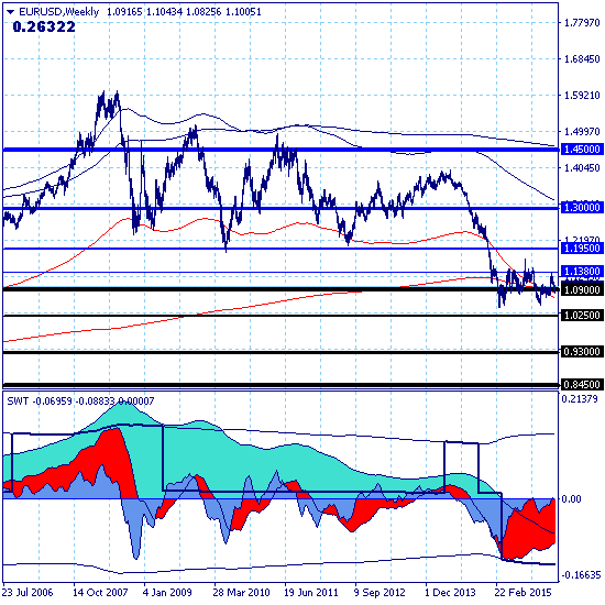 Евро - цель краткосрочной коррекции 1.0900 реализована.