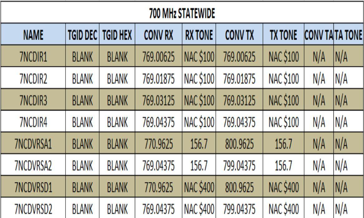 The Btown Monitoring Post: North Carolina State 700 MHz Interop
