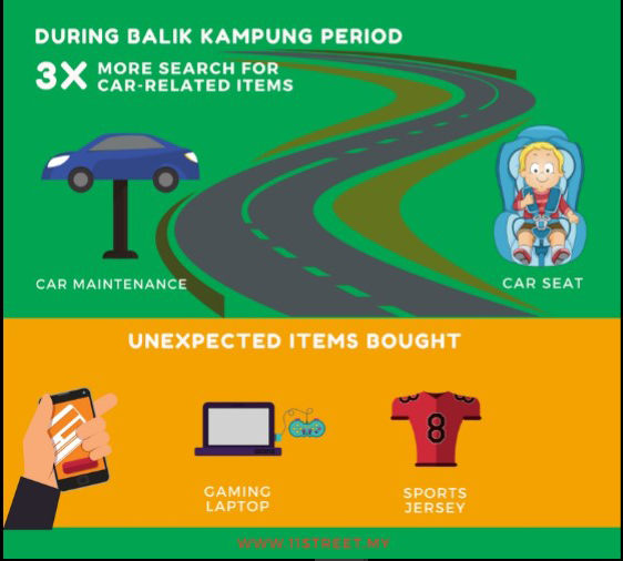 Car-related items search increases before Hari Raya