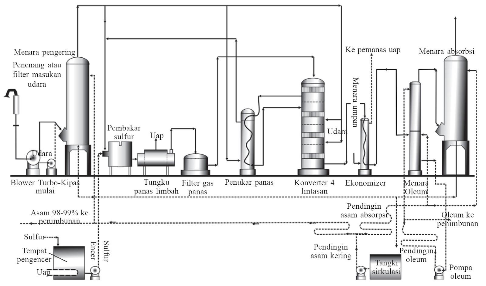 Contoh Penerapan Kesetimbangan Kimia Di Dalam Industri