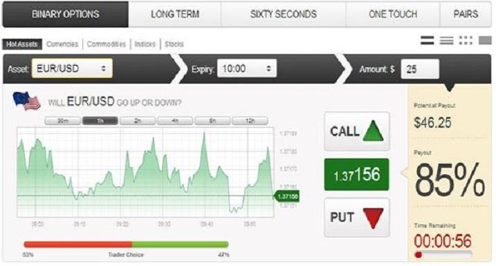 Bagaimana menghasilkan uang dengan menjual opsi saham