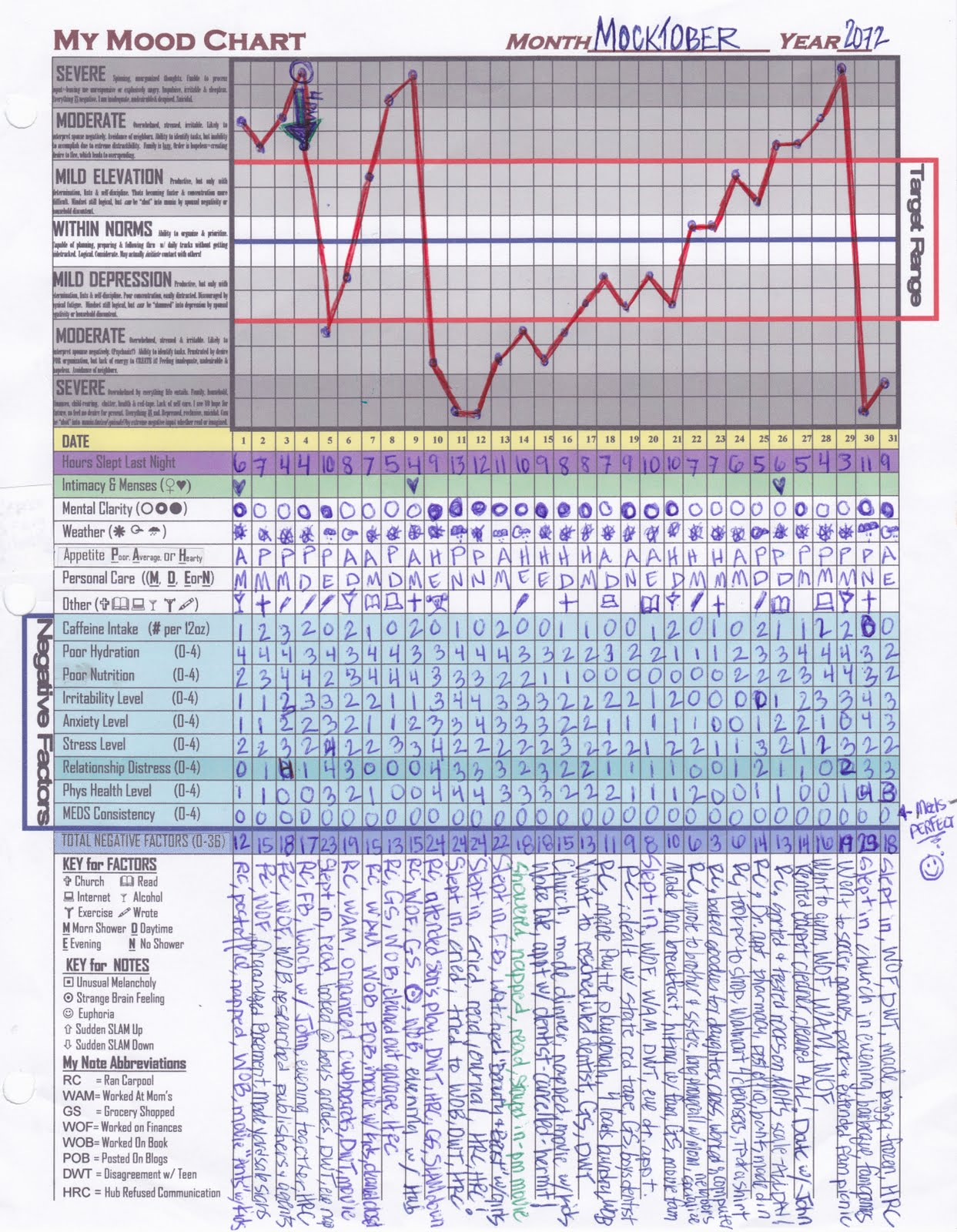 Bipolar Mood Chart Example