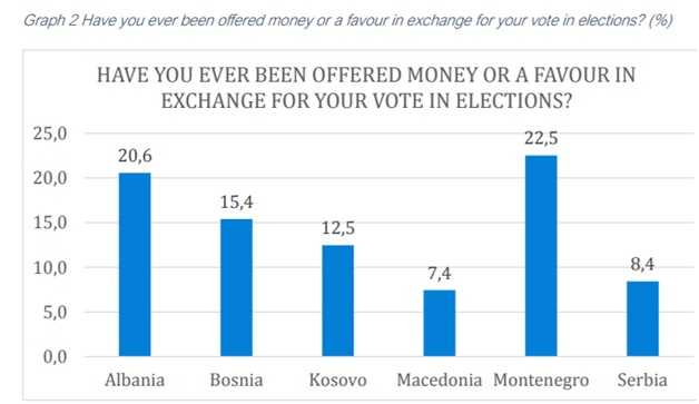 About to 20% of Albanians was offered money in exchange of the vote