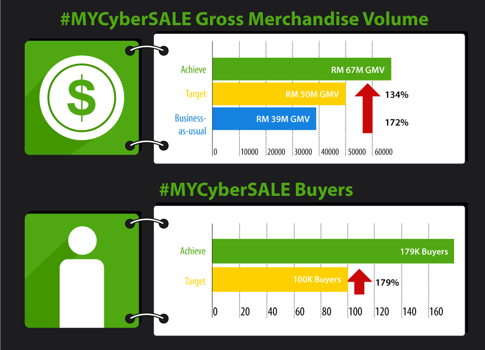 #MYCyberSALE GMV & Buyers