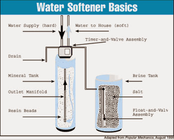 Water Softener Basics