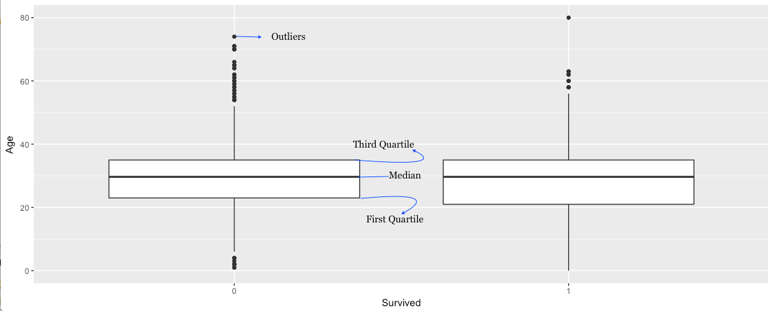 how to find 50th percentile of a box plot