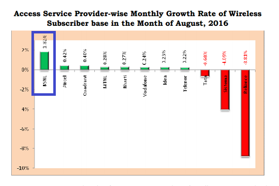 TRAI Report Card August 2016: BSNL emerged as the fourth largest mobile operator in India, beating all private operators in growth rate and in net subscriber addition