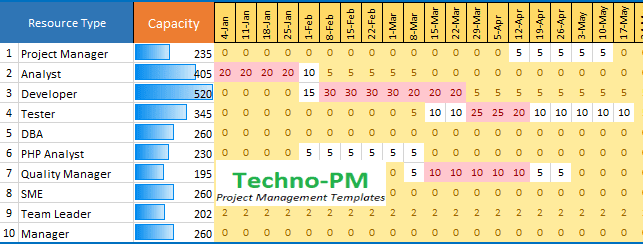 Capacity Planning Template Excel Download Free Project Management