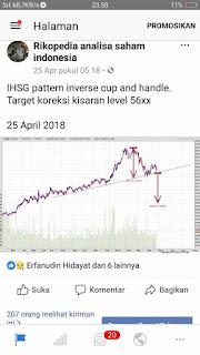 Pelemahan rupiah dan fase bearish IHSG