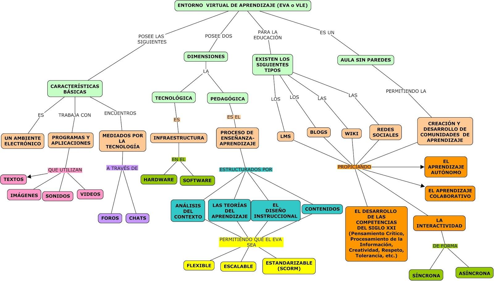 mapa conceptual principios de