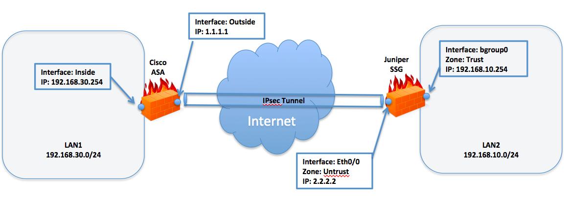 Priority Zero: Cisco ASA to Juniper SSG IKEv2 IPsec Tunnel