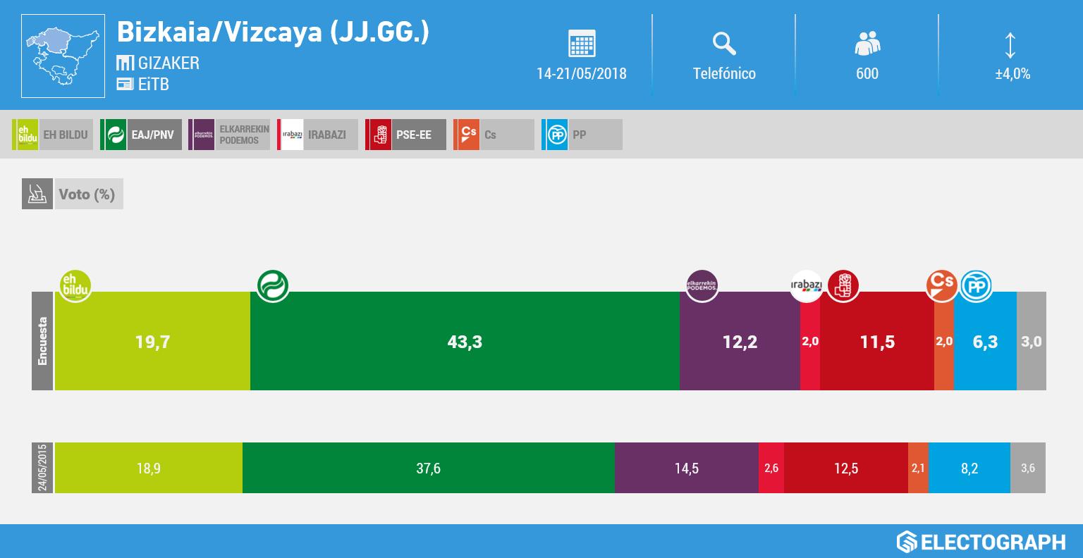 Gráfico de la encuesta para elecciones a las Juntas Generales de Bizkaia realizada por Gizaker para EiTB en mayo de 2018