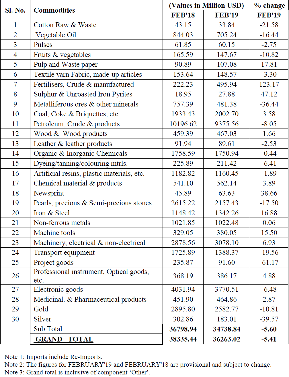 QUICK ESTIMATES FOR SELECTED MAJOR COMMODITIES FOR FEBRUARY 2019