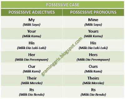 possessive adjectives dan possessive pronouns