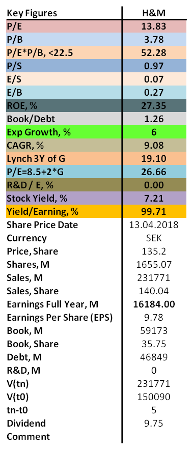 Contrarian analysis of H&M 2018 with P/E, P/B, ROE as well as dividend.
