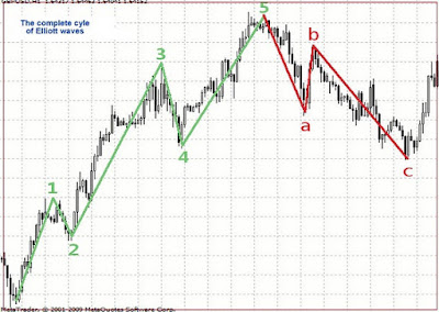 How to Use Elliot Wave Theory in Forex Trading