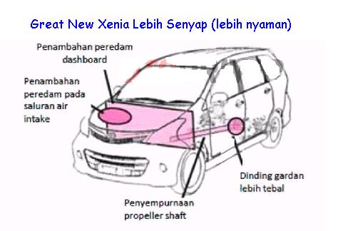 spesifikasi great new xenia baru daihatsu