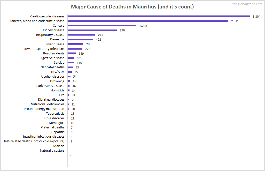 Major Cause of Deaths in Mauritius (and it's count)