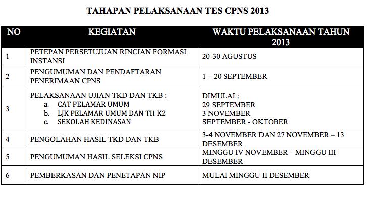 Cpns 2013 Sistem Informasi Kisi Kisi Soal Cpns Tkd Tkb Dan Try Out Cat 2016 Informasi Penerimaan Cpns Di Kabupaten Kayong Utara 2013 Warta