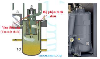 Giới thiệu một số bộ phận chính của máy nén khí trục vít ngâm dầu ...