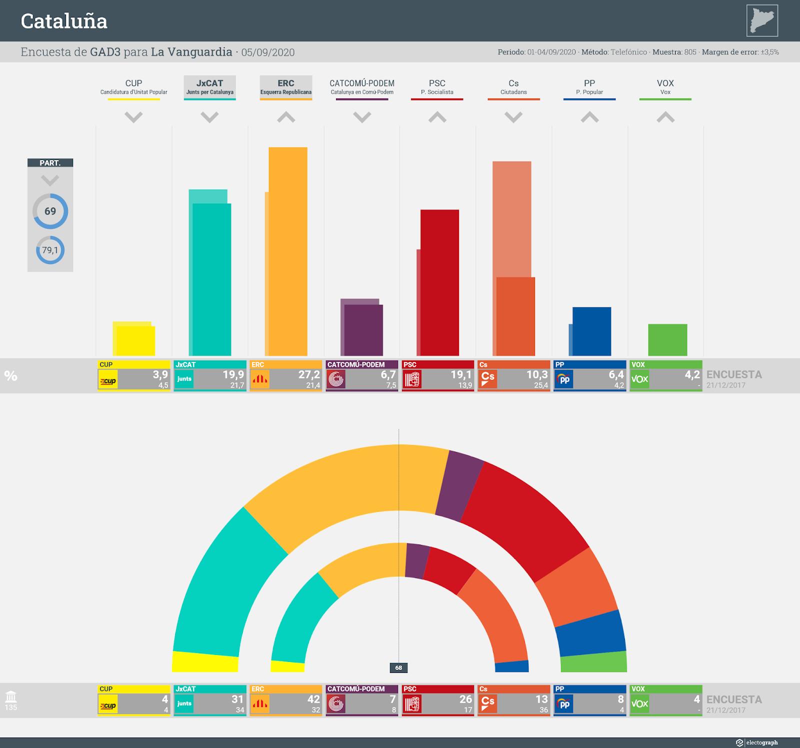 Gráfico de la encuesta para elecciones generales en Cataluña realizada por GAD3 para La Vanguardia, 5 de septiembre de 2020