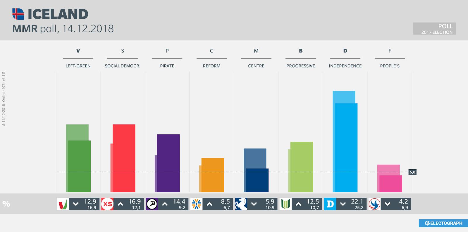 ICELAND: MMR poll chart, 14 December 2018