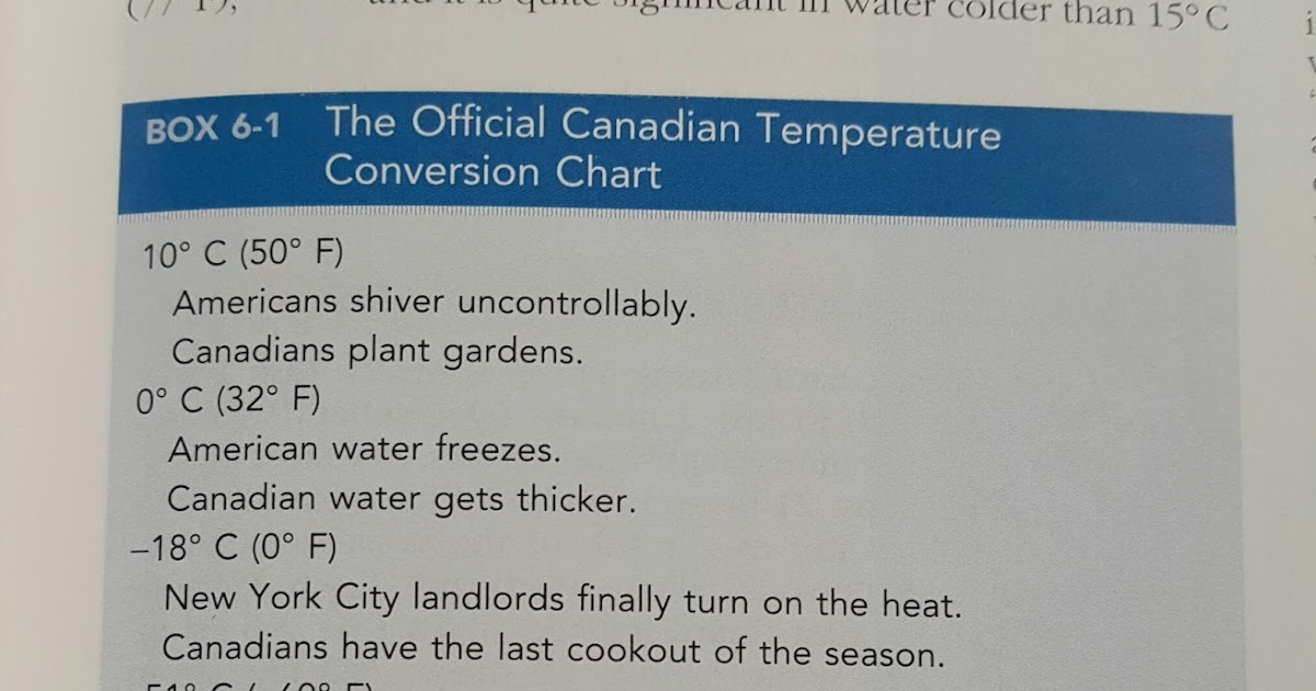 Miss Cellania Canadian Temperature Conversion Chart