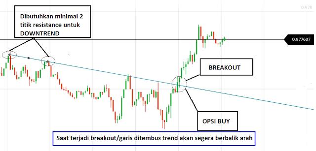 strategi trading forex harian profit terus tanpa mikir