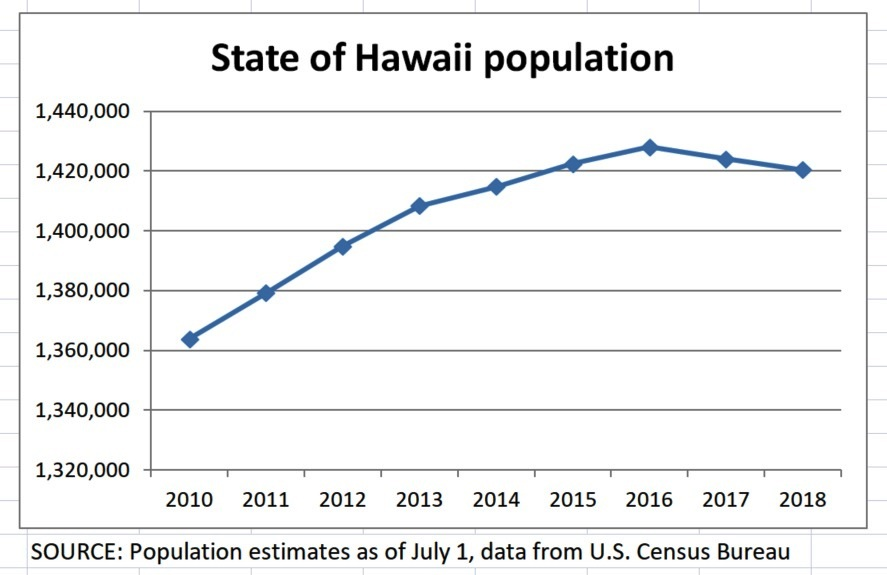 All Hawaii News: State population continues downward trend