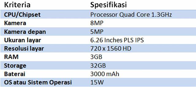 Daftar 5 Rekomendasi HP RAM 3 GB Harga Dibawah 1 Jutaan Terbaik 2021.