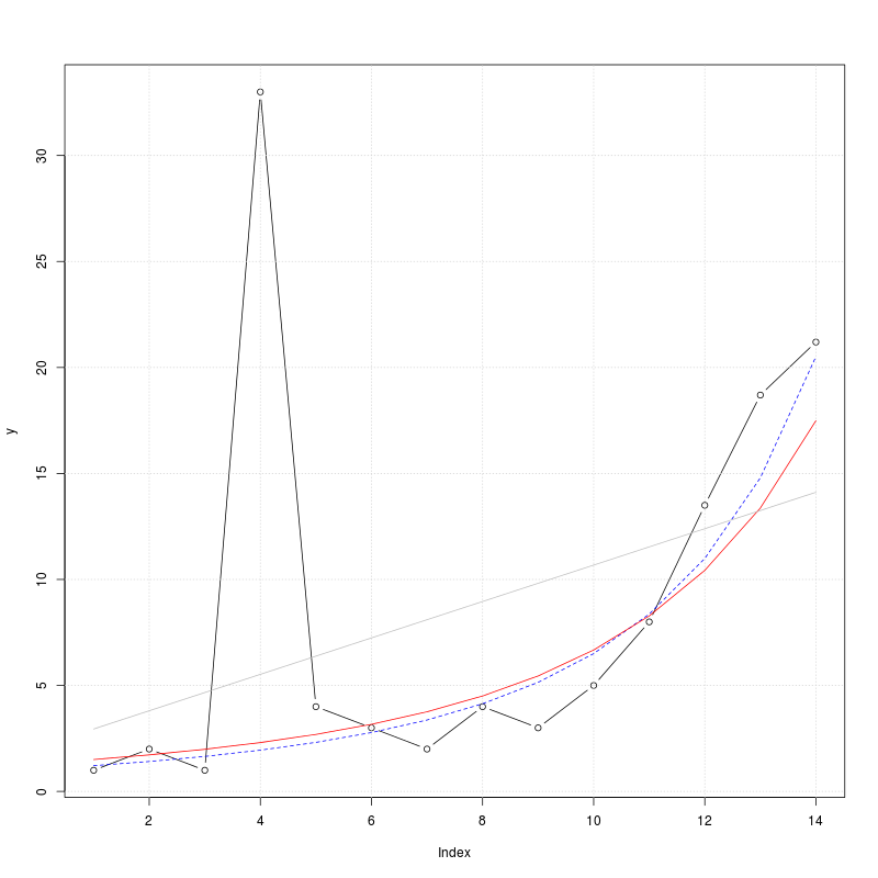 Linear Regression, Transforms and Regularization