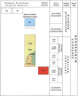 Kolom Stratigrafi Lembar Siberut
