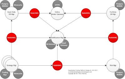Quantitative trading platform design