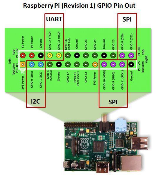 Niflheim Dude`s Stuff: Raspberry pi 1 UART interface pinout